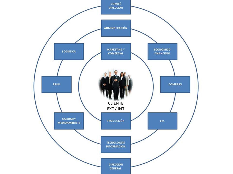 Tipos De Organigrama De Empresa Sinnaps Project Management