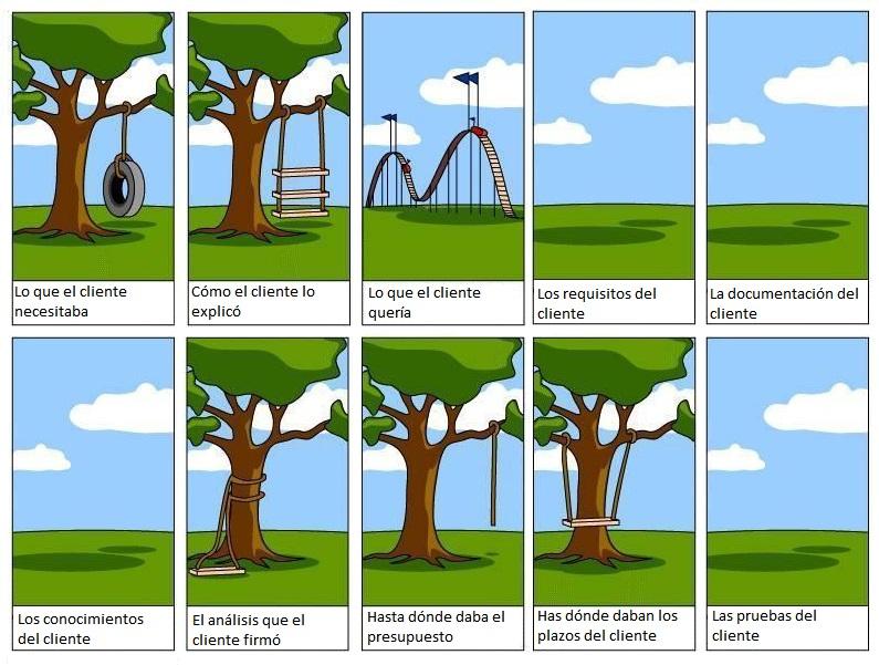 comunicación de proyectos