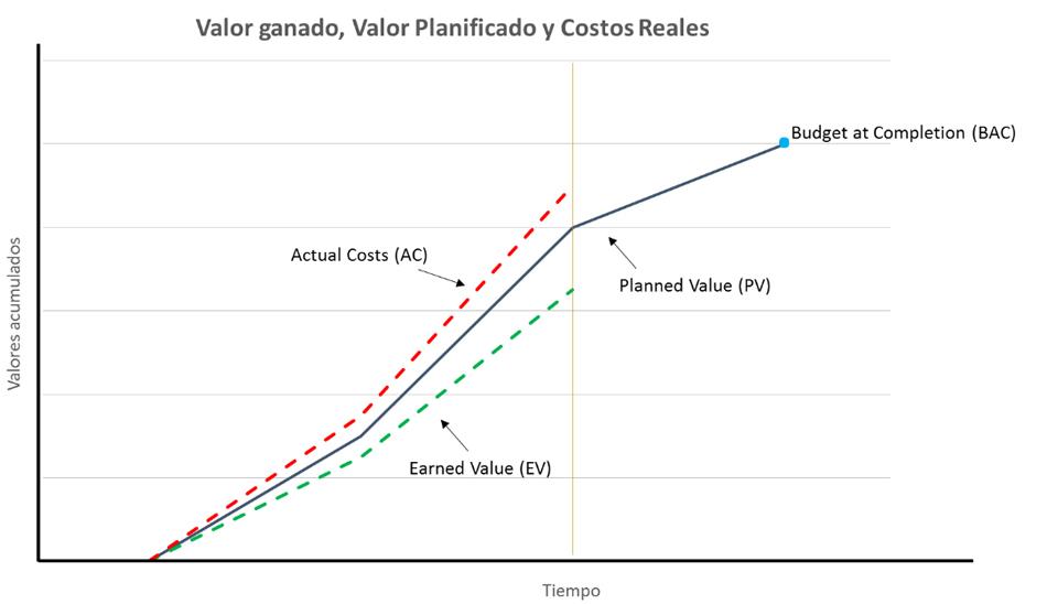 Qué es el Valor Ganado o EVM? - Gestor de proyectos online