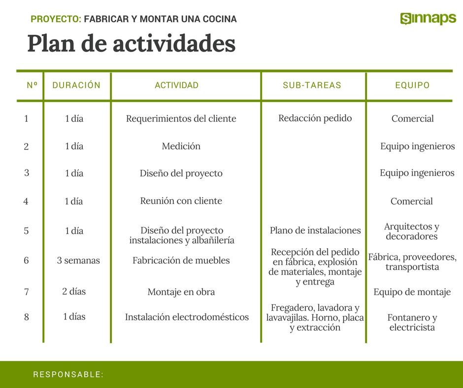Cómo hacer un PLAN DE ACTIVIDADES? | Sinnaps - Project Management