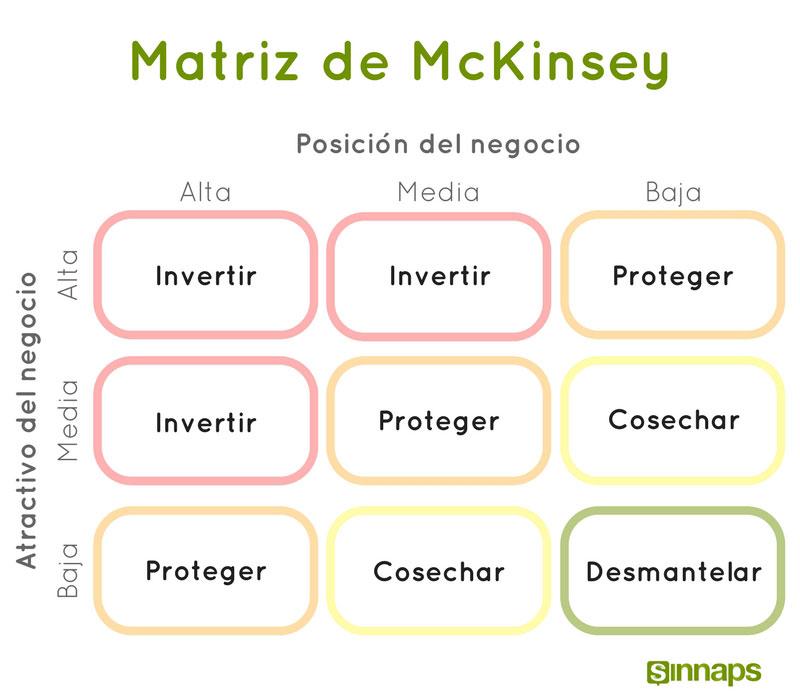 matriz de mckinsey