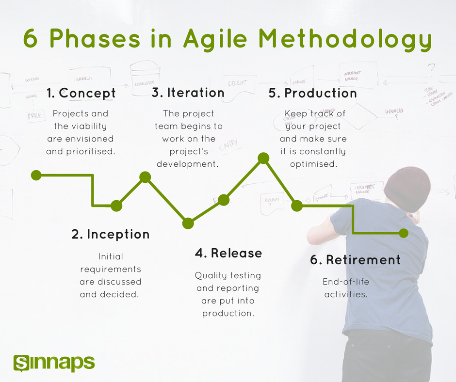 Agile Project Management: The Sprint Methodology