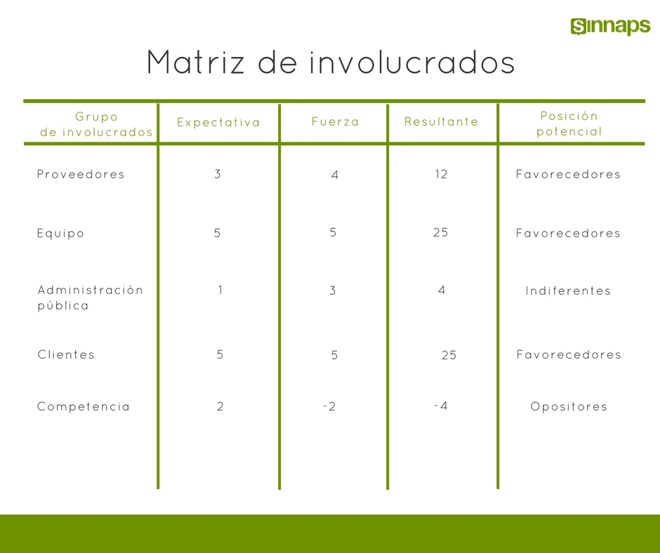 La Matriz de Involucrados | Sinnaps - Cloud Project Management