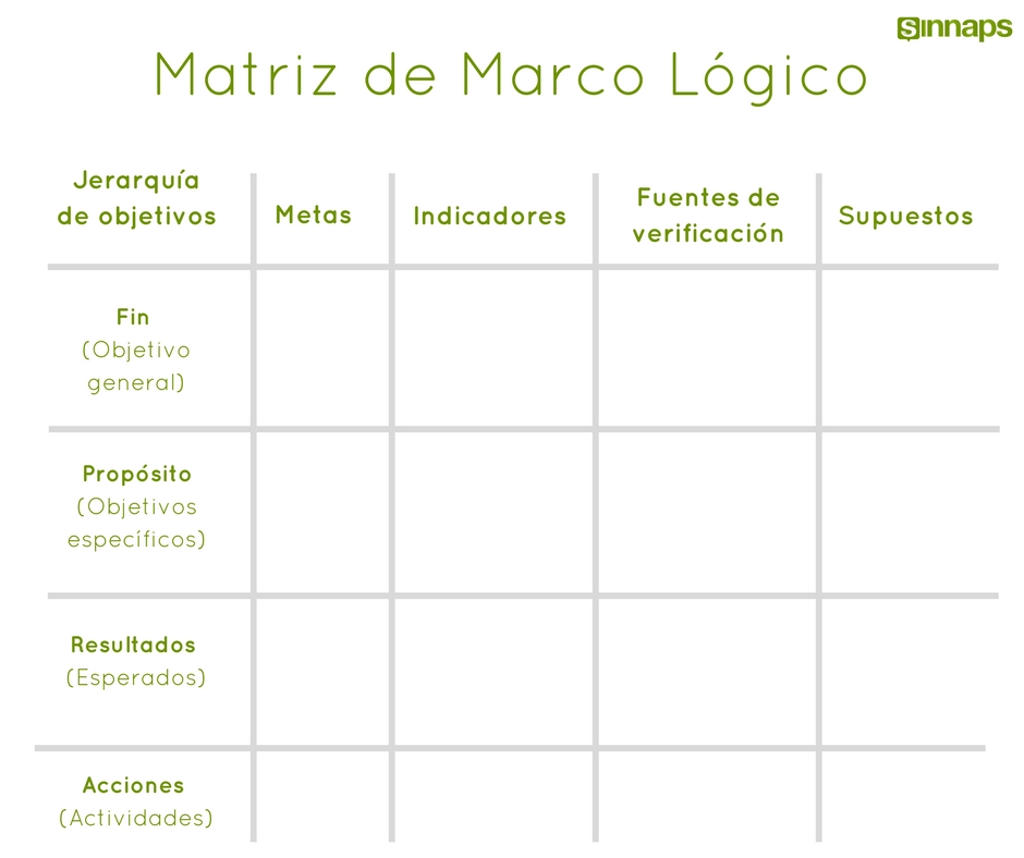 Matriz de Marco Lógico - Sinnaps | Cloud Project Management