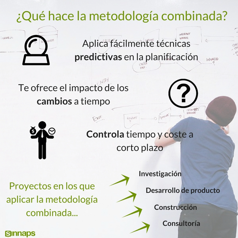 Caracter Sticas De Un Proyecto Sinnaps Cloud Project