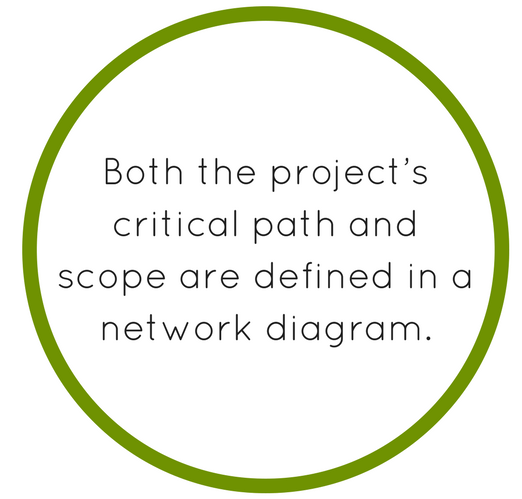 network diagram project management""