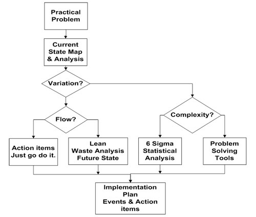toyota workflow diagram