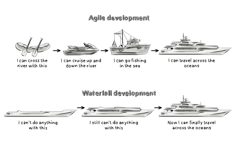 metodologia waterfall