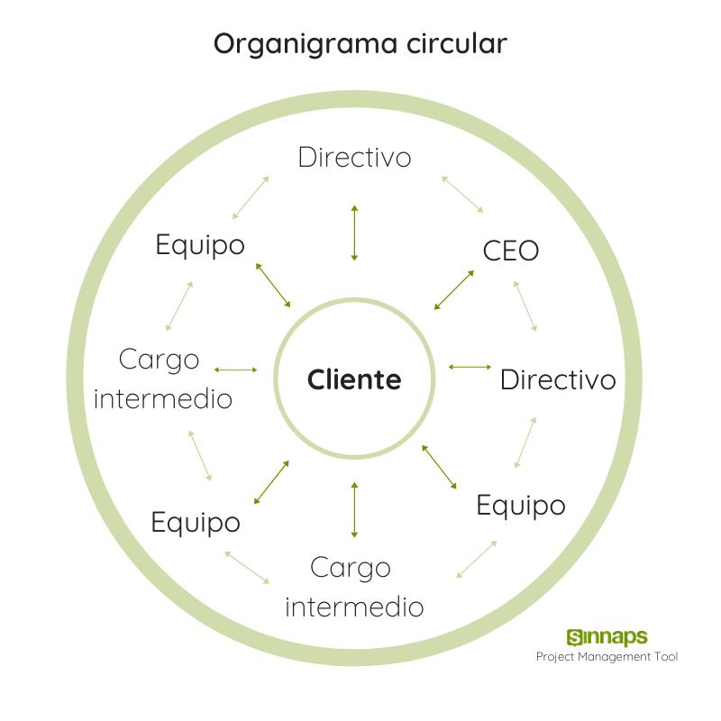 organigramas de empresa