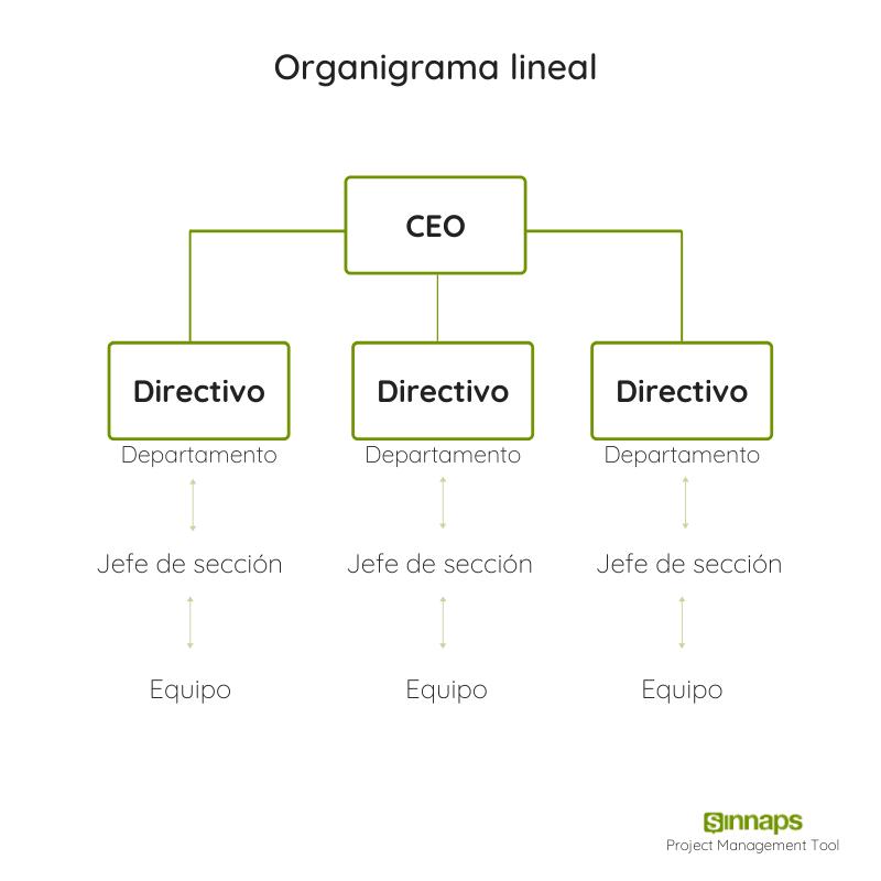 organigrama lineal