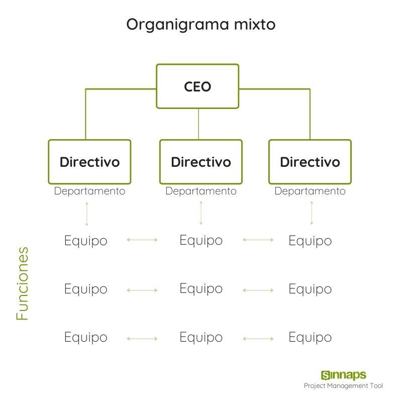 organigrama mixto de una empresa